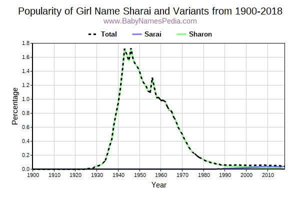 Variant Popularity Trend  for Sharai  from 1900 to 2016