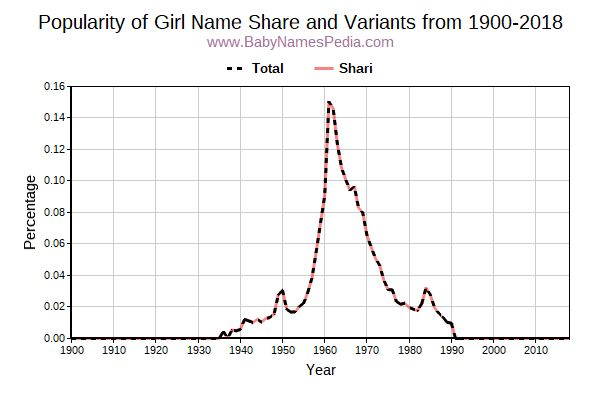 Variant Popularity Trend  for Share  from 1900 to 2016