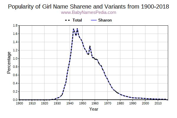 Variant Popularity Trend  for Sharene  from 1900 to 2016