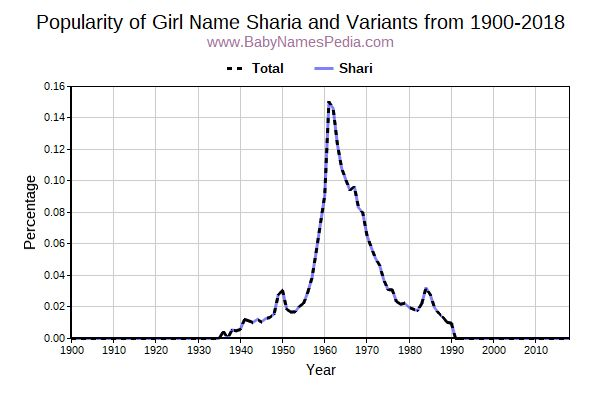 Variant Popularity Trend  for Sharia  from 1900 to 2015