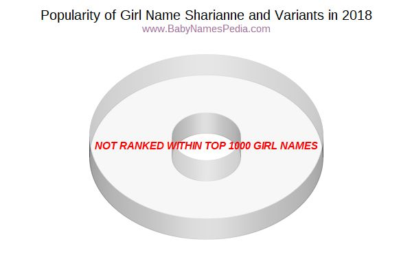 Variant Popularity Chart  for Sharianne  in 2018