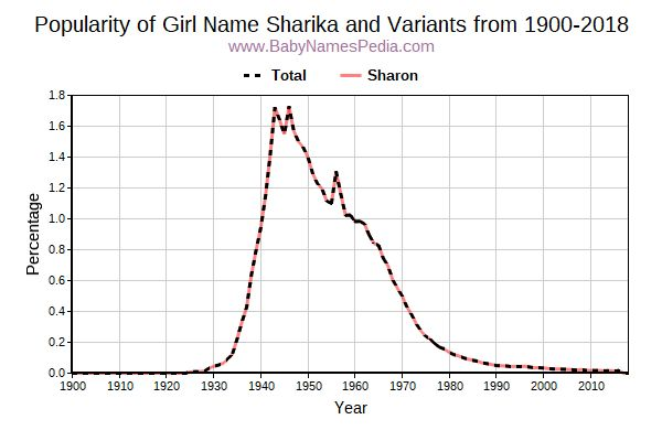 Variant Popularity Trend  for Sharika  from 1900 to 2016