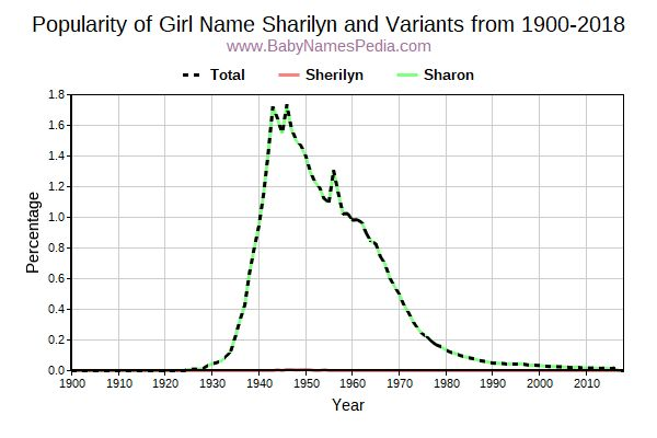 Variant Popularity Trend  for Sharilyn  from 1900 to 2015