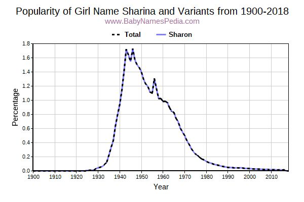 Variant Popularity Trend  for Sharina  from 1900 to 2016