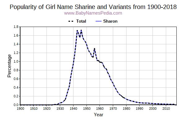 Variant Popularity Trend  for Sharine  from 1900 to 2016