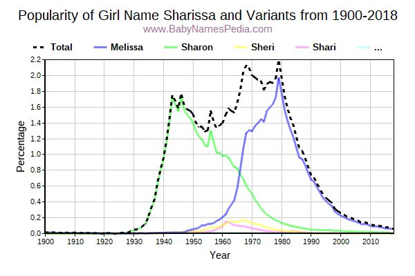 Variant Popularity Trend  for Sharissa  from 1900 to 2015