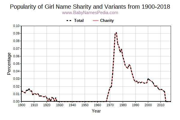 Variant Popularity Trend  for Sharity  from 1900 to 2017