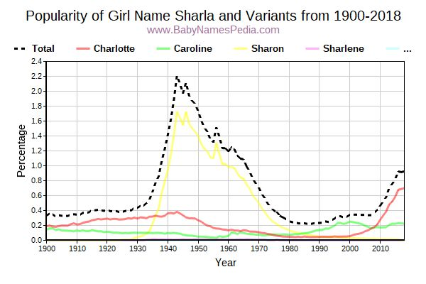 Variant Popularity Trend  for Sharla  from 1900 to 2018