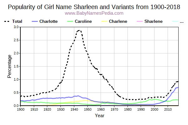 Variant Popularity Trend  for Sharleen  from 1900 to 2018