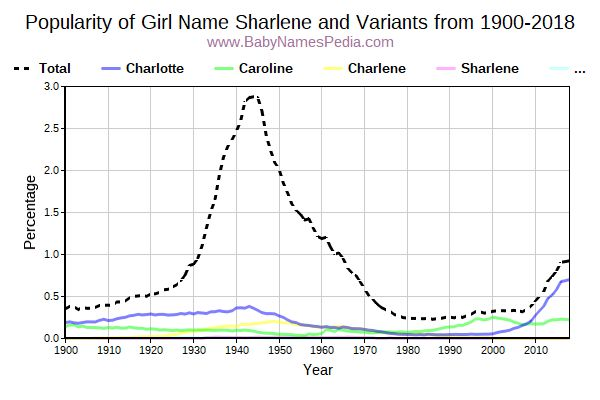 Variant Popularity Trend  for Sharlene  from 1900 to 2016