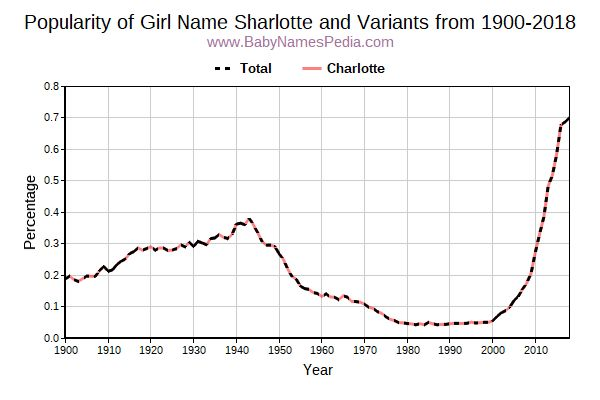 Variant Popularity Trend  for Sharlotte  from 1900 to 2018
