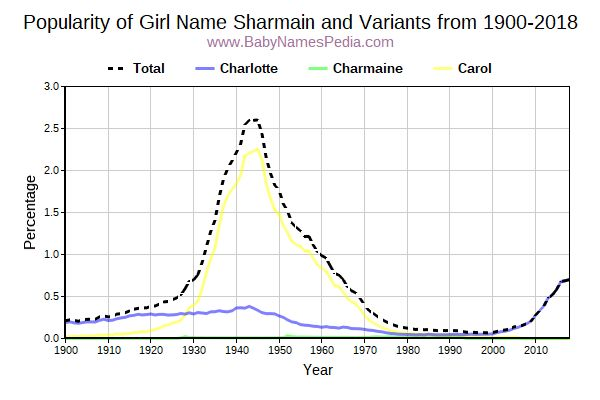 Variant Popularity Trend  for Sharmain  from 1900 to 2016