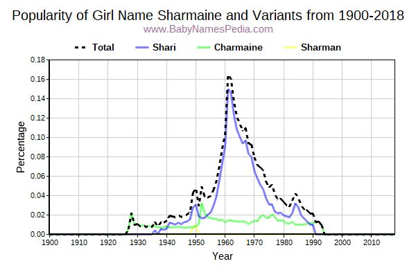 Variant Popularity Trend  for Sharmaine  from 1900 to 2016