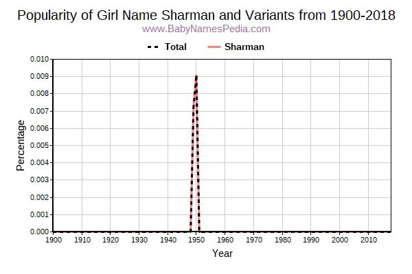 Variant Popularity Trend  for Sharman  from 1900 to 2016