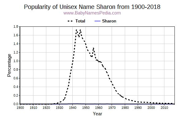 Unisex Popularity Trend  for Sharon  from 1900 to 2016