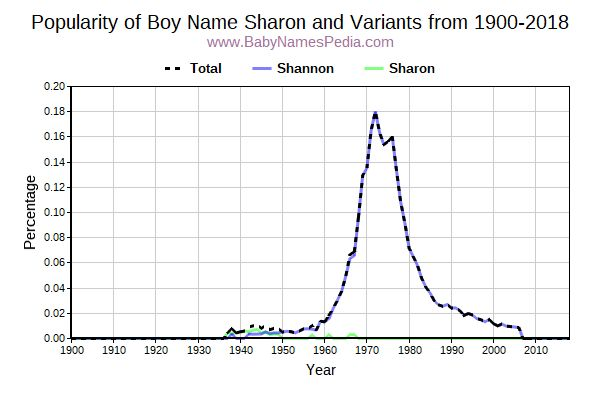 Variant Popularity Trend  for Sharon  from 1900 to 2016