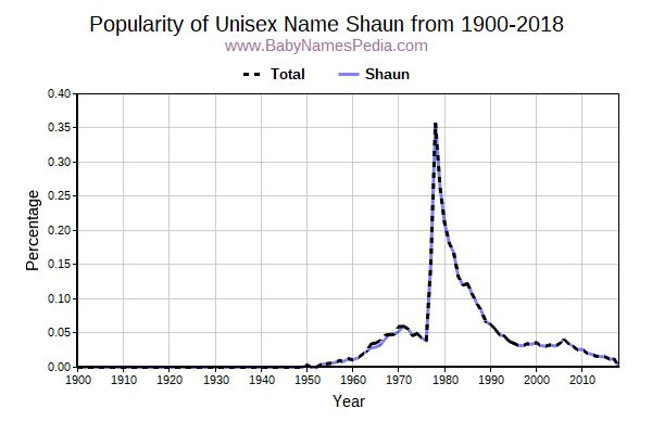Unisex Popularity Trend  for Shaun  from 1900 to 2017