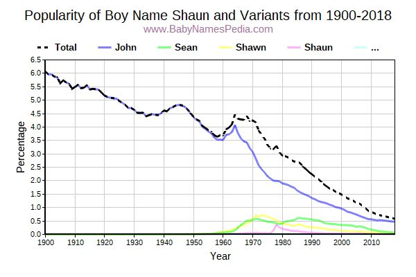 Variant Popularity Trend  for Shaun  from 1900 to 2017