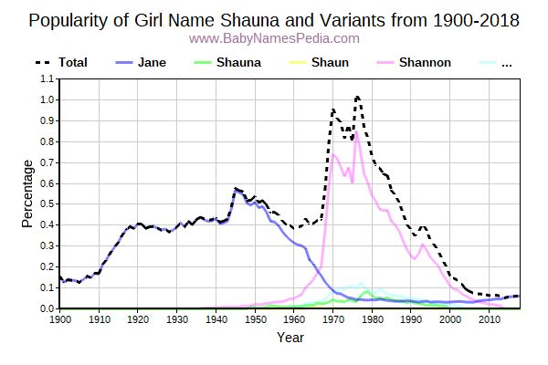 Variant Popularity Trend  for Shauna  from 1900 to 2015
