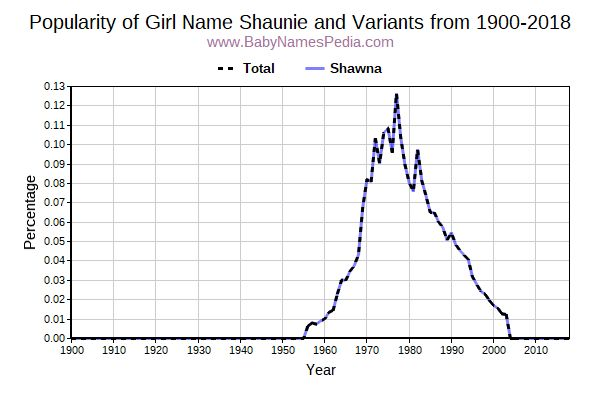 Variant Popularity Trend  for Shaunie  from 1900 to 2018