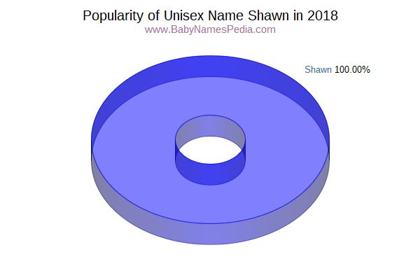 Unisex Comparison Chart  for Shawn  in 2016