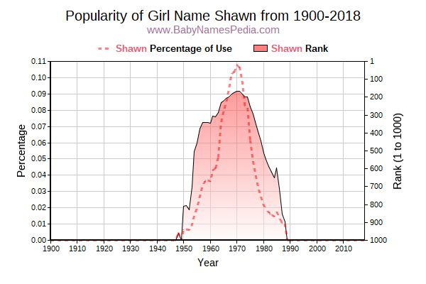 Popularity Trend  for Shawn  from 1900 to 2016