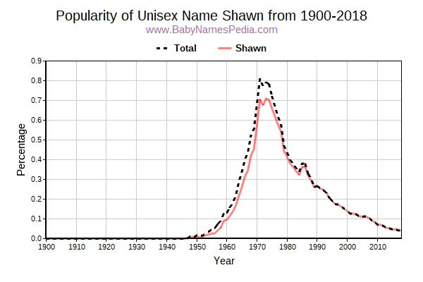 Unisex Popularity Trend  for Shawn  from 1900 to 2016