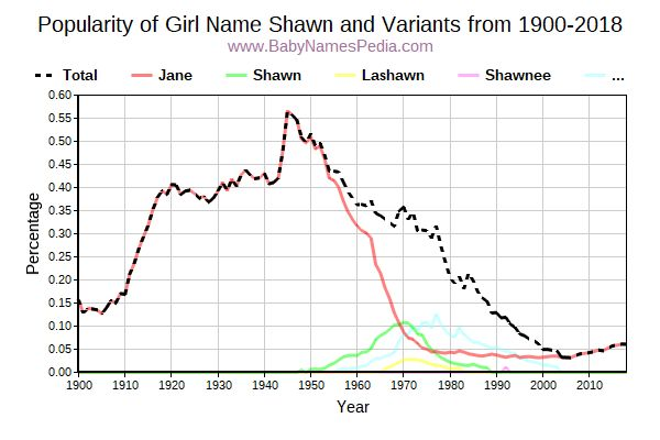 Variant Popularity Trend  for Shawn  from 1900 to 2016