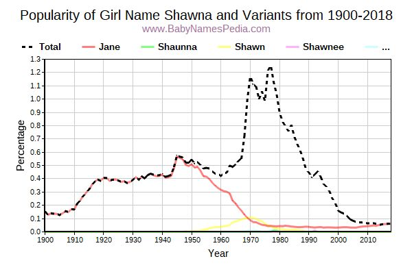 Variant Popularity Trend  for Shawna  from 1900 to 2016
