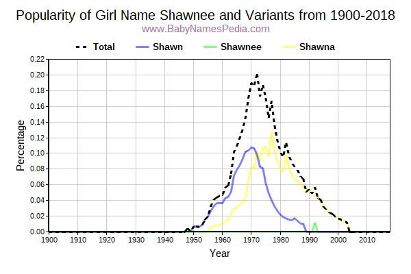 Variant Popularity Trend  for Shawnee  from 1900 to 2015