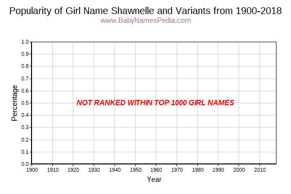 Variant Popularity Trend  for Shawnelle  from 1900 to 2017