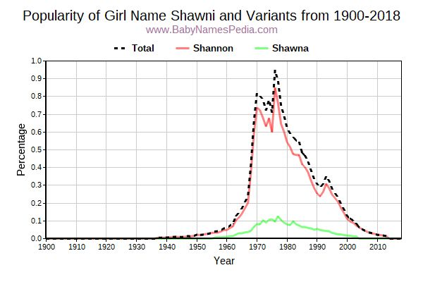 Variant Popularity Trend  for Shawni  from 1900 to 2018