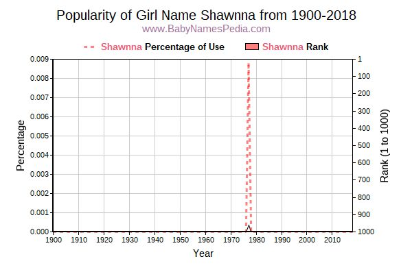 Popularity Trend  for Shawnna  from 1900 to 2016
