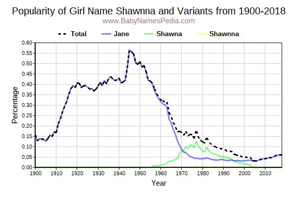 Variant Popularity Trend  for Shawnna  from 1900 to 2017