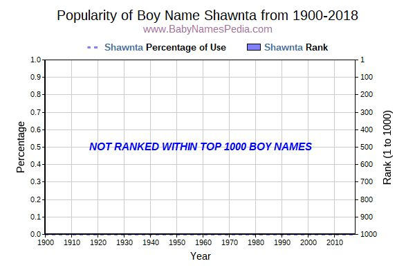 Popularity Trend  for Shawnta  from 1900 to 2017
