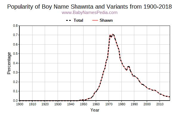 Variant Popularity Trend  for Shawnta  from 1900 to 2017