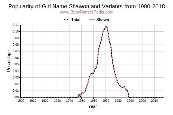 Variant Popularity Trend  for Shawon  from 1900 to 2015
