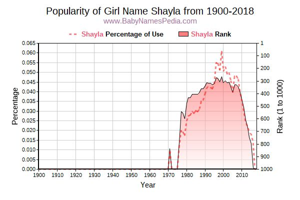 Popularity Trend  for Shayla  from 1900 to 2015