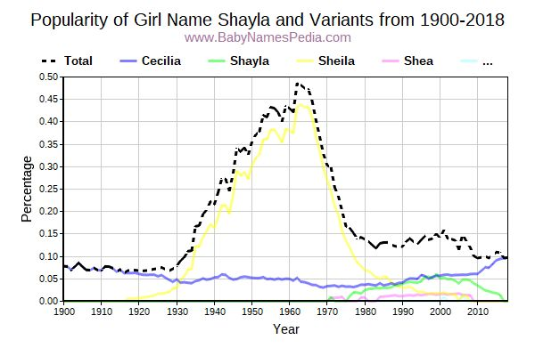 Variant Popularity Trend  for Shayla  from 1900 to 2015