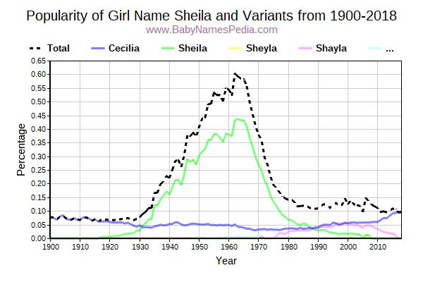 Variant Popularity Trend  for Sheila  from 1900 to 2016