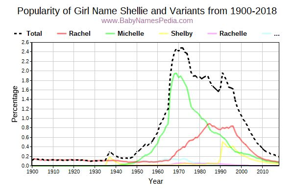 Variant Popularity Trend  for Shellie  from 1900 to 2015