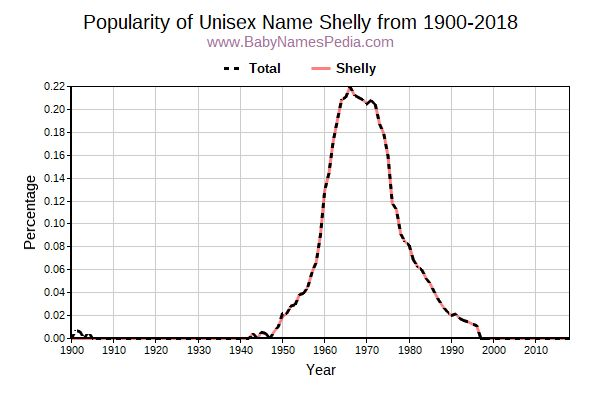 Unisex Popularity Trend  for Shelly  from 1900 to 2018