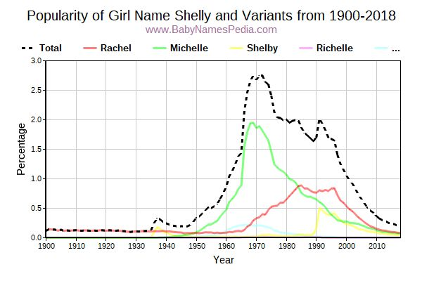 Variant Popularity Trend  for Shelly  from 1900 to 2018