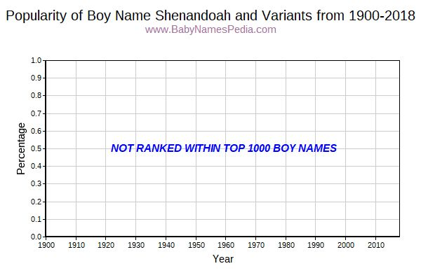 Variant Popularity Trend  for Shenandoah  from 1900 to 2015