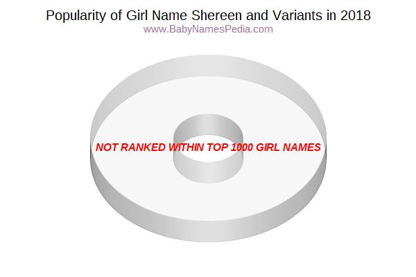 Variant Popularity Chart  for Shereen  in 2018