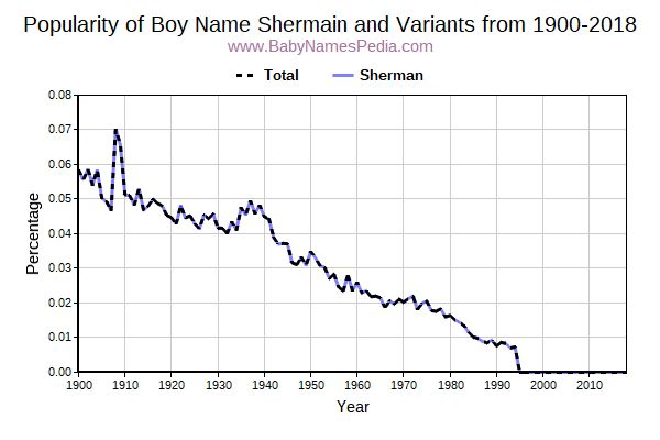Variant Popularity Trend  for Shermain  from 1900 to 2016