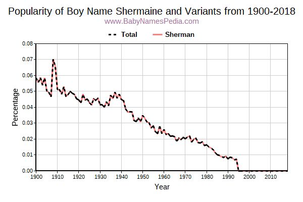 Variant Popularity Trend  for Shermaine  from 1900 to 2015