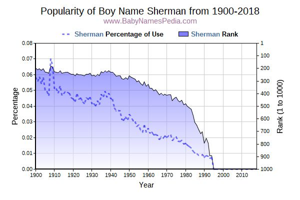 Popularity Trend  for Sherman  from 1900 to 2016