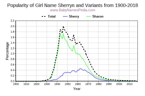 Variant Popularity Trend  for Sherryn  from 1900 to 2015
