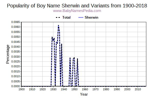 Variant Popularity Trend  for Sherwin  from 1900 to 2016